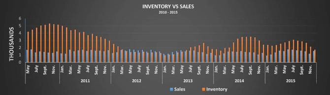 Inventory V Sales SAR DEC 2015